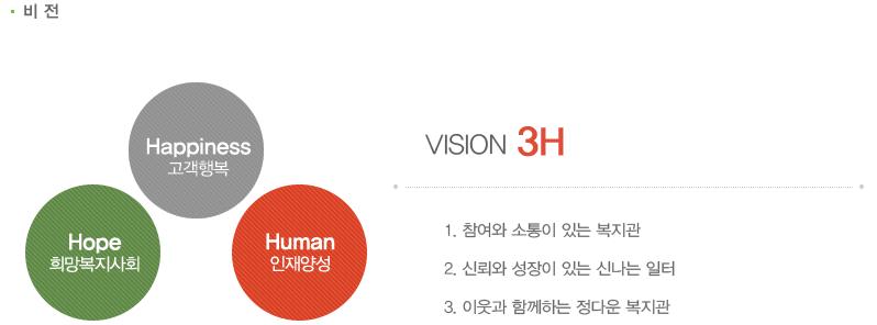 VISION 3H는 Happiness 고객행복 Human 인재양성 hope 희망복지사회  1.참여와 소통이 있는 복지관 2.신뢰와 성장이 있는 신나는 일터 3.이웃과 함게하는 정다운 복지관